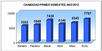 Resumo gráfico chamadas 010 primer semestre 2012. Datos descritos no texto anterior.