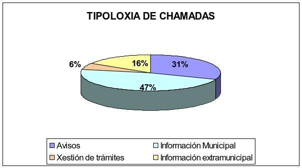Gráfico resumo tipoloxía das chamadas 010 . Datos descritos no texto anterior.